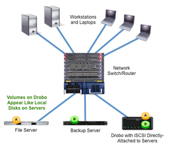 iSCSI Drobo Connected to Existing Network Deloyment
