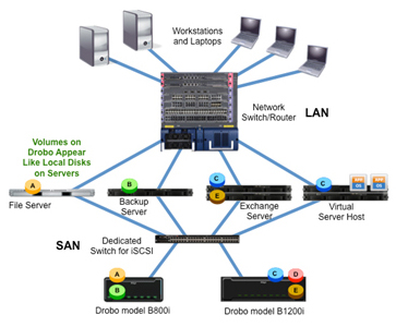 iSCSI Drobo Connected to a Dedicated Storage Area Network (SAN) Deloyment