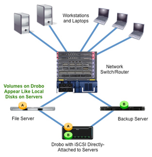 iSCSI Drobo Direct-Attached to Servers Deloyment