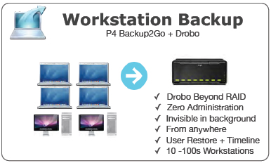Workstation Backup - P4 Backup2Go + Drobo