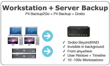 Workstation + Server Backup - P4 Backup2Go + P4 Backup + Drobo