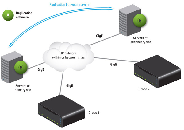 Tested solution with physical and/or virtual servers at primary and secondary sites running Double-Take Availability and connected to Drobo iSCSI SAN.